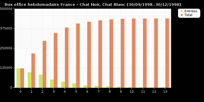 Box office hebdomadaire France - Chat Noir, Chat Blanc (30/09/1998..30/12/1998)