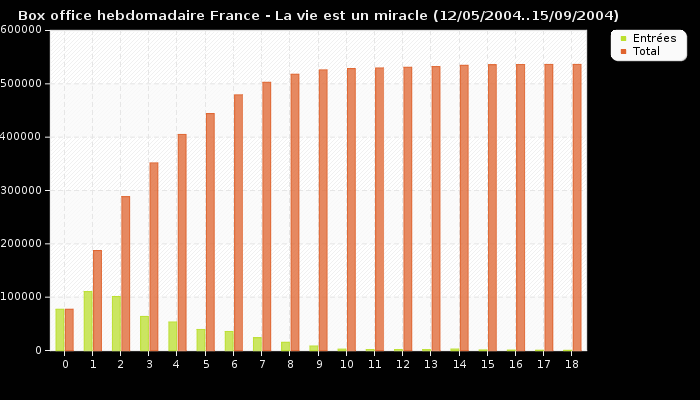 Box office hebdomadaire France - La vie est un miracle (12/05/2004..15/09/2004)