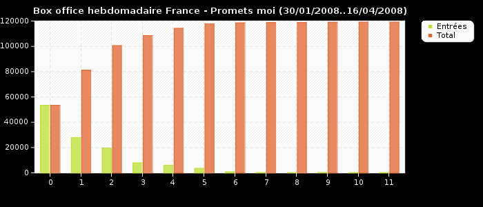 Box office hebdomadaire France - Promets moi (30/01/2008..16/04/2008)